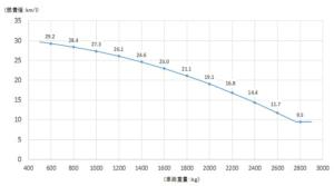 2030年燃費基準